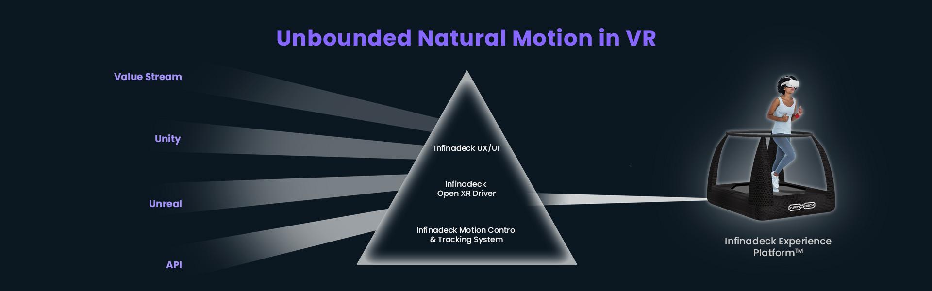 Unbounded Natural Motion in VR